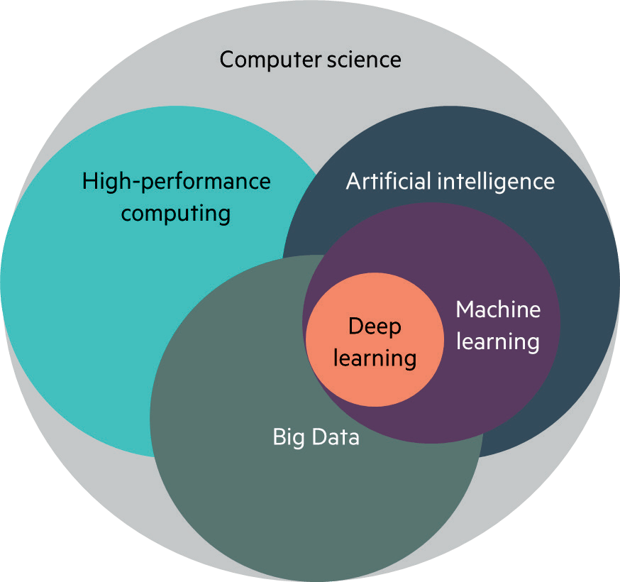 Machine learning leverages vast amount of data to unlock actionable insights to drive new opportunities for a broad range of business and research applications